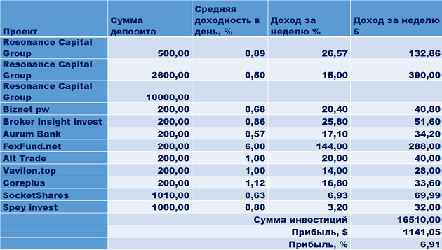 Resonance Capital Group, Biznet pw, Solvena.ru, 1X-Bet.pro, Broker Insight invest, Aurum Bank, FexFund.net, Lifetimeinvest, Alt Trade, Vavilon.top, Coreplus, SocketShares, Spey invest