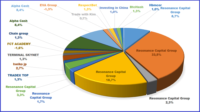 Resonance Capital Group, Iseiko jp, FCT ACADEMY, Chain group, Alpha Cash, EVA Group, X-Traders, Investing in China, RespectBet, Biostry, BtcHash, Нbmcor, BtcHash, TERMINAL SKYNET, TRADEX TOP
