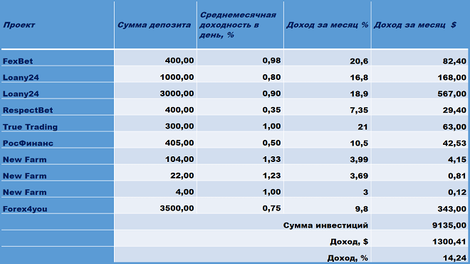 FexBet, Loany24, RespectBet, Winance, True Trading, Росфинанс, New Farm Forex4you, Sophia With You, ImperialSystem, Inquantum
